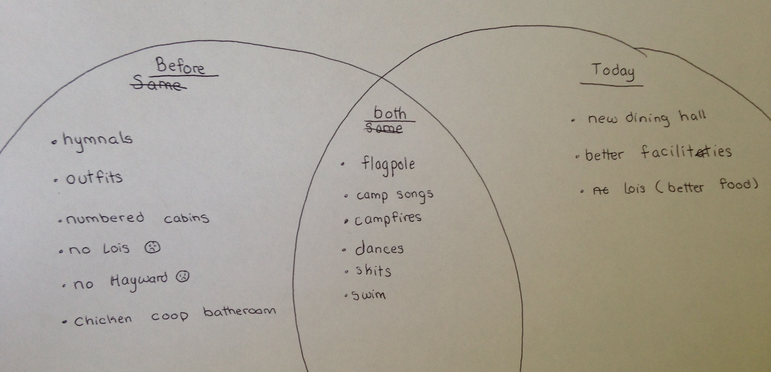 Born bred camp burgess hayward other campers chose to express the changes they saw in diagrams and poems here is a venn diagram of the similarities and differences between camp today and pooptronica